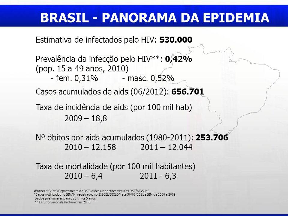 BRASIL - PANORAMA DA EPIDEMIA Estimativa de infectados pelo HIV: 530.000 Prevalência da infecção pelo HIV**: 0,42% (pop. 15 a 49 anos, 2010) - fem. 0,