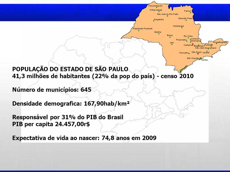 POPULAÇÃO DO ESTADO DE SÃO PAULO 41,3 milhões de habitantes (22% da pop do país) - censo 2010 Número de municípios: 645 Densidade demografica: 167,90hab/km² Responsável por 31% do PIB do Brasil PIB per capita 24.457,00r$ Expectativa de vida ao nascer: 74,8 anos em 2009