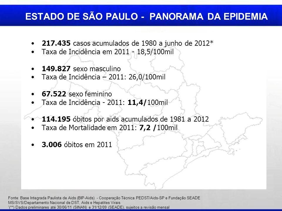 ESTADO DE SÃO PAULO - PANORAMA DA EPIDEMIA 217.435 casos acumulados de 1980 a junho de 2012* Taxa de Incidência em 2011 - 18,5/100mil 149.827 sexo masculino Taxa de Incidência – 2011: 26,0/100mil 67.522 sexo feminino Taxa de Incidência - 2011: 11,4/100mil 114.195 óbitos por aids acumulados de 1981 a 2012 Taxa de Mortalidade em 2011: 7,2 /100mil 3.006 óbitos em 2011 Fonte: Base Integrada Paulista de Aids (BIP-Aids) - Cooperação Técnica PEDST/Aids-SP e Fundação SEADE MS/SVS/Departamento Nacional de DST, Aids e Hepatites Virais (**) Dados preliminares até 30/06/11 (SINAN) e 31/12/09 (SEADE), sujeitos a revisão mensal
