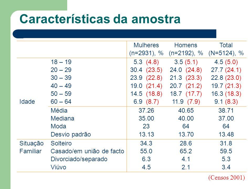 Características da amostra Mulheres (n=2931), % Homens (n=2192), % Total (N=5124), % Idade 18 – 19 20 – 29 30 – 39 40 – 49 50 – 59 60 – 64 5.3 (4.8) 3