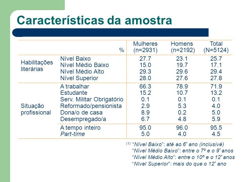 Características da amostra (1)Nível Baixo: até ao 6 º ano (inclusivé) Nível Médio Baixo: entre o 7º e o 9 º anos Nível Médio Alto: entre o 10º e o 12