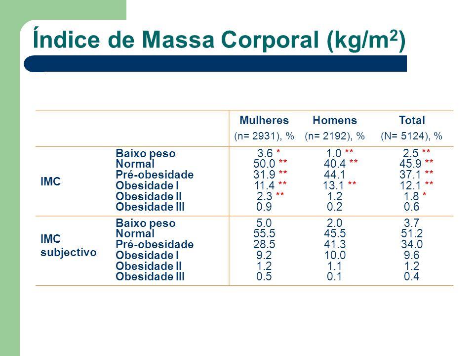 Índice de Massa Corporal (kg/m 2 ) Mulheres (n= 2931), % Homens (n= 2192), % Total (N= 5124), % IMC Baixo peso Normal Pré-obesidade Obesidade I Obesid