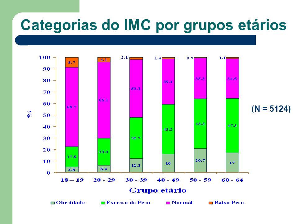 Categorias do IMC por grupos etários (N = 5124)