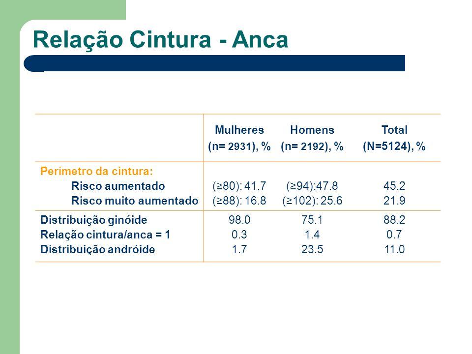Relação Cintura - Anca Mulheres (n= 2931 ), % Homens (n= 2192 ), % Total (N=5124), % Perímetro da cintura: Risco aumentado Risco muito aumentado (80):