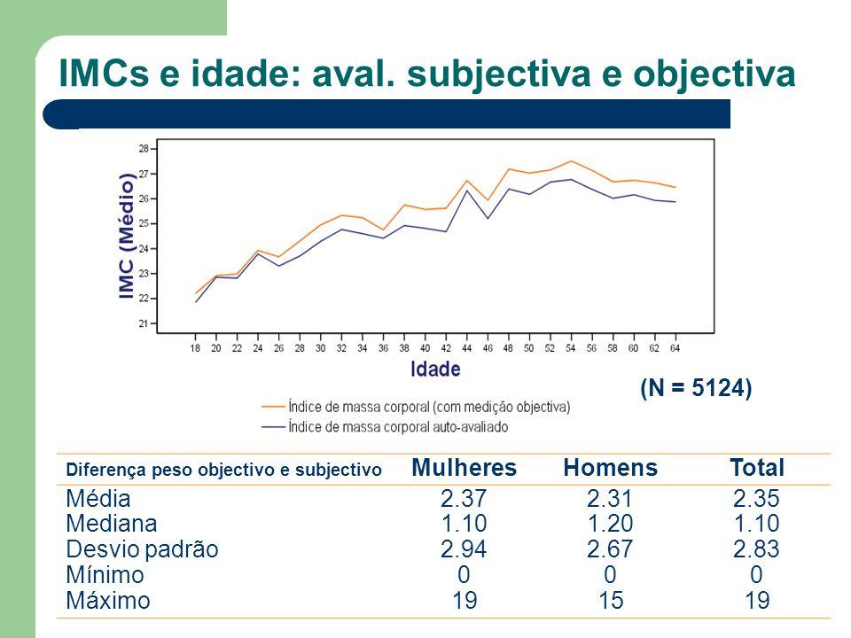 IMCs e idade: aval. subjectiva e objectiva (N = 5124) Diferença peso objectivo e subjectivo MulheresHomensTotal Média Mediana Desvio padrão Mínimo Máx