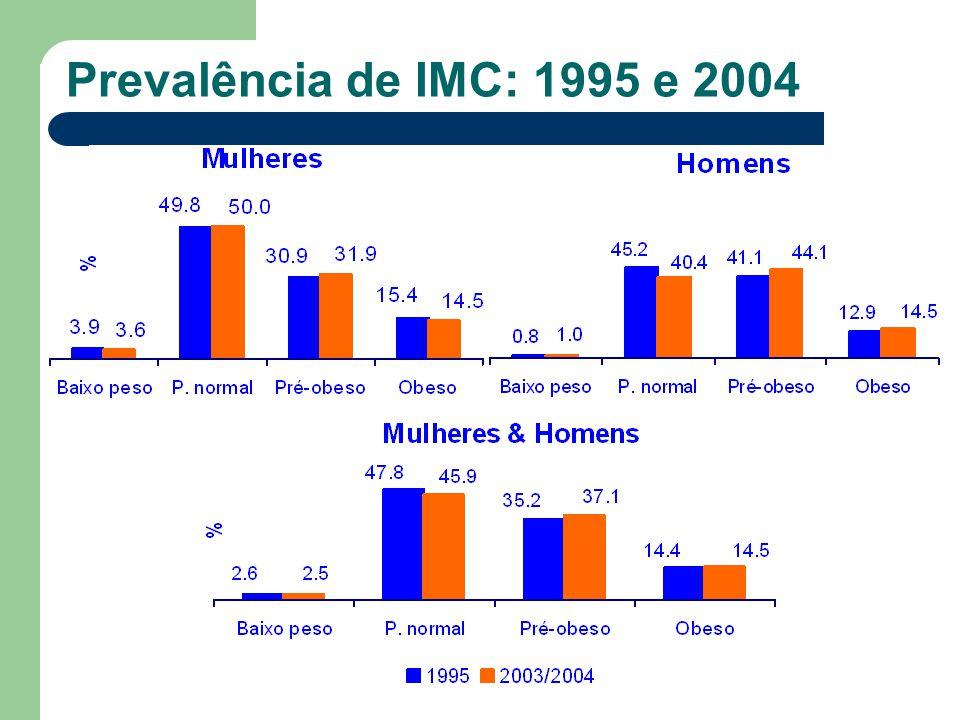 Prevalência de IMC: 1995 e 2004