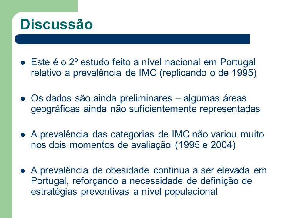 Discussão Este é o 2º estudo feito a nível nacional em Portugal relativo a prevalência de IMC (replicando o de 1995) Os dados são ainda preliminares –