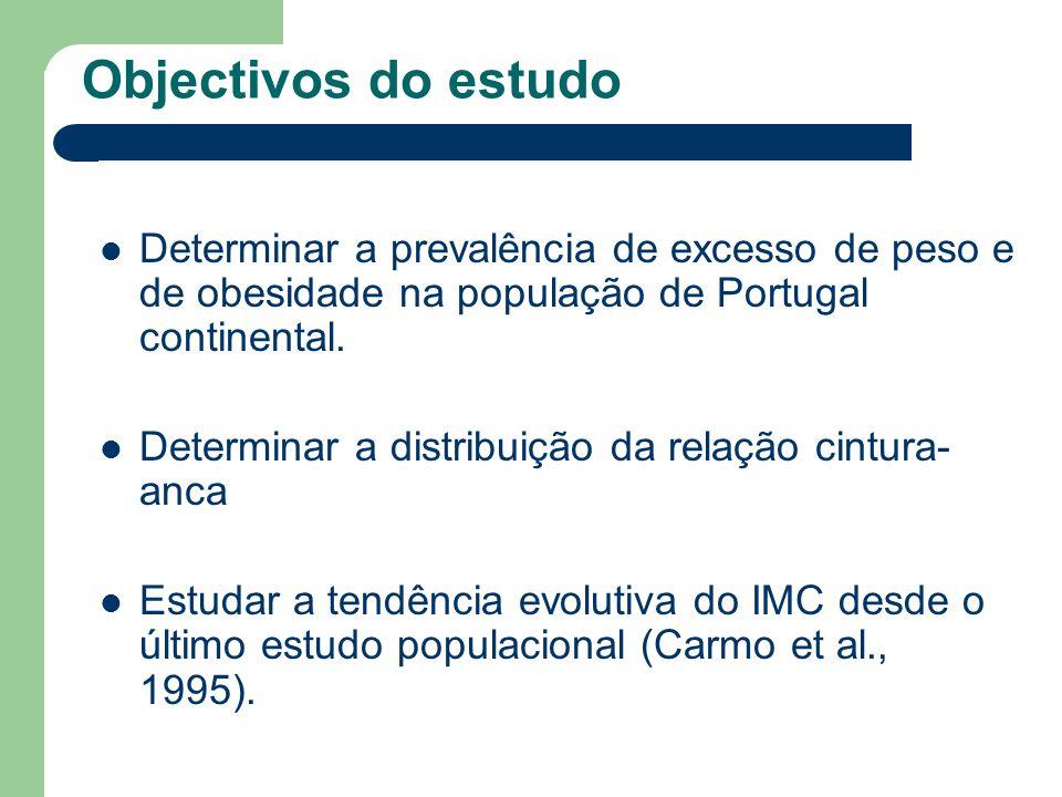 Variação do IMC médio com a idade (N = 5124)
