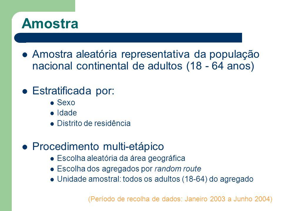 Amostra Amostra aleatória representativa da população nacional continental de adultos (18 - 64 anos) Estratificada por: Sexo Idade Distrito de residên
