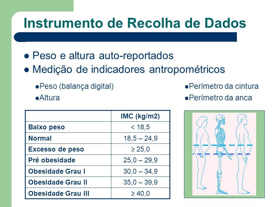 Peso e altura auto-reportados Medição de indicadores antropométricos Instrumento de Recolha de Dados IMC (kg/m2) Baixo peso 18,5 Normal18,5 – 24,9 Exc
