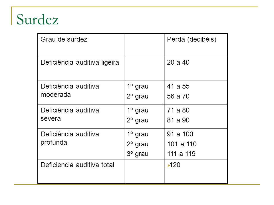 Surdez Grau de surdezPerda (decibéis) Deficiência auditiva ligeira20 a 40 Deficiência auditiva moderada 1º grau 2º grau 41 a 55 56 a 70 Deficiência auditiva severa 1º grau 2º grau 71 a 80 81 a 90 Deficiência auditiva profunda 1º grau 2º grau 3º grau 91 a 100 101 a 110 111 a 119 Deficiencia auditiva total 120