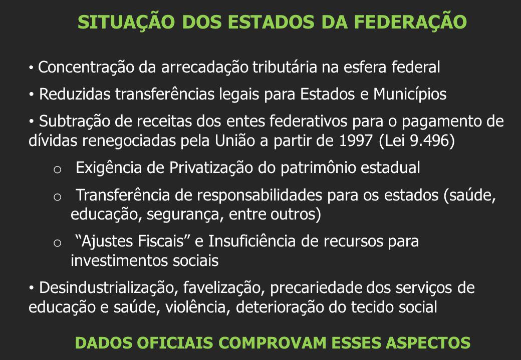 SITUAÇÃO DOS ESTADOS DA FEDERAÇÃO Concentração da arrecadação tributária na esfera federal Reduzidas transferências legais para Estados e Municípios Subtração de receitas dos entes federativos para o pagamento de dívidas renegociadas pela União a partir de 1997 (Lei 9.496) o Exigência de Privatização do patrimônio estadual o Transferência de responsabilidades para os estados (saúde, educação, segurança, entre outros) o Ajustes Fiscais e Insuficiência de recursos para investimentos sociais Desindustrialização, favelização, precariedade dos serviços de educação e saúde, violência, deterioração do tecido social DADOS OFICIAIS COMPROVAM ESSES ASPECTOS