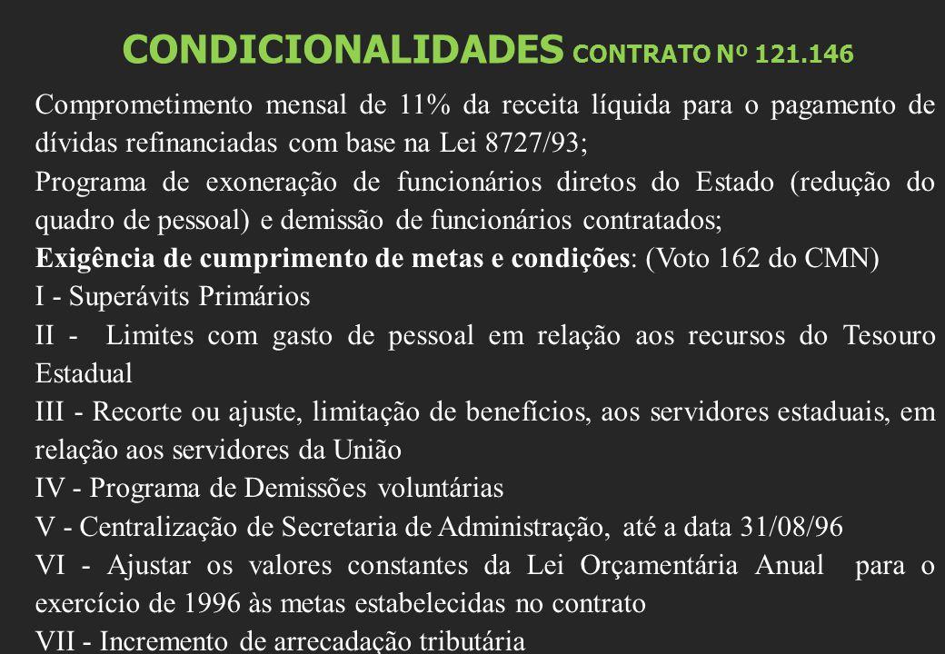 CONDICIONALIDADES CONTRATO Nº 121.146 Comprometimento mensal de 11% da receita líquida para o pagamento de dívidas refinanciadas com base na Lei 8727/93; Programa de exoneração de funcionários diretos do Estado (redução do quadro de pessoal) e demissão de funcionários contratados; Exigência de cumprimento de metas e condições: (Voto 162 do CMN) I - Superávits Primários II - Limites com gasto de pessoal em relação aos recursos do Tesouro Estadual III - Recorte ou ajuste, limitação de benefícios, aos servidores estaduais, em relação aos servidores da União IV - Programa de Demissões voluntárias V - Centralização de Secretaria de Administração, até a data 31/08/96 VI - Ajustar os valores constantes da Lei Orçamentária Anual para o exercício de 1996 às metas estabelecidas no contrato VII - Incremento de arrecadação tributária