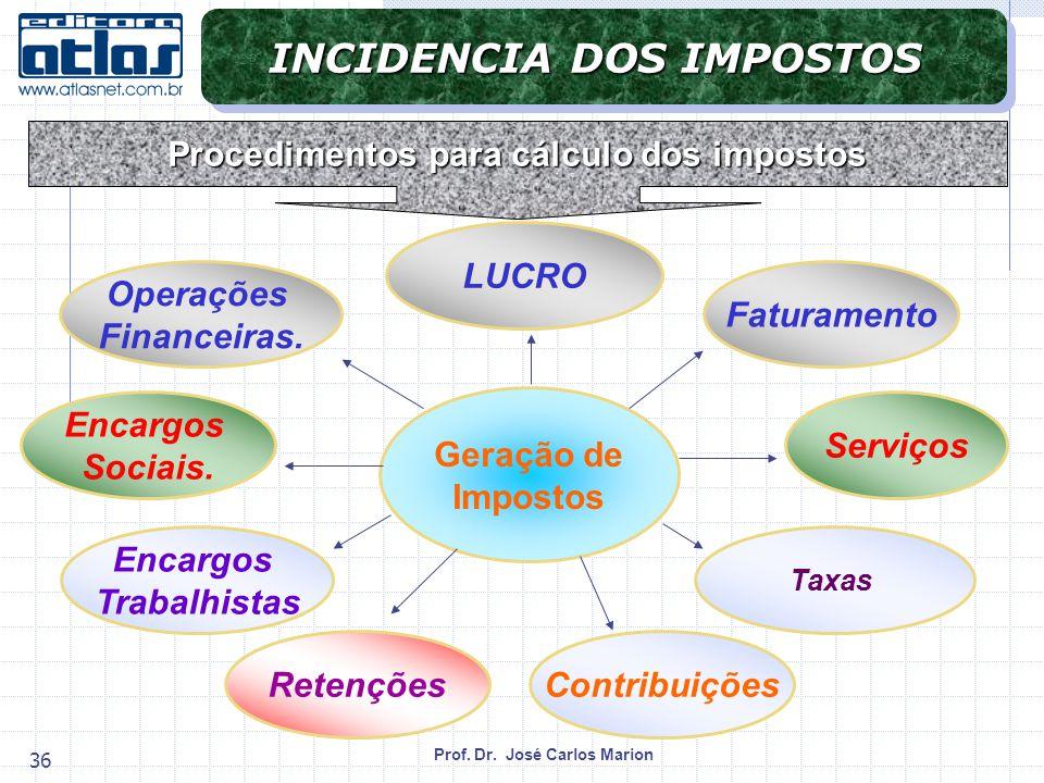 Prof.Dr. José Carlos Marion 36 Geração de Impostos Operações Financeiras.