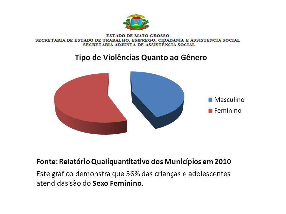 Fonte: Relatório Qualiquantitativo dos Municípios em 2010 Este gráfico demonstra que 56% das crianças e adolescentes atendidas são do Sexo Feminino.