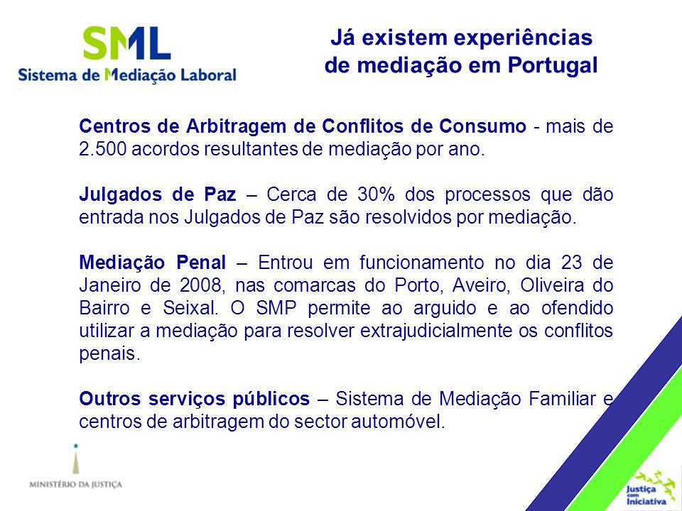 Centros de Arbitragem de Conflitos de Consumo - mais de 2.500 acordos resultantes de mediação por ano.