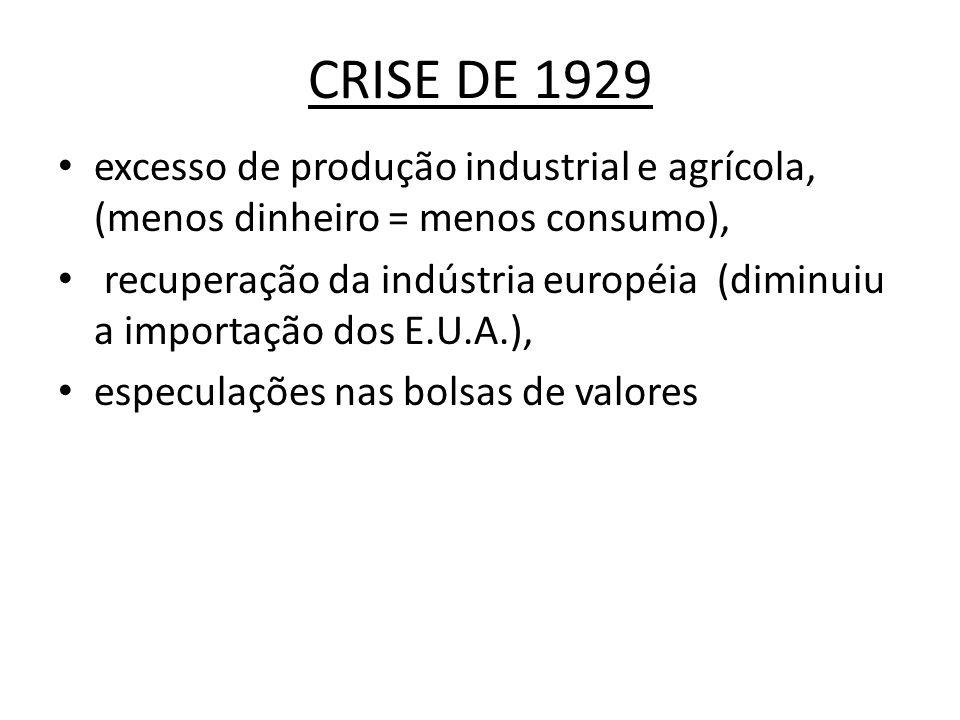 CRISE DE 1929 excesso de produção industrial e agrícola, (menos dinheiro = menos consumo), recuperação da indústria européia (diminuiu a importação do