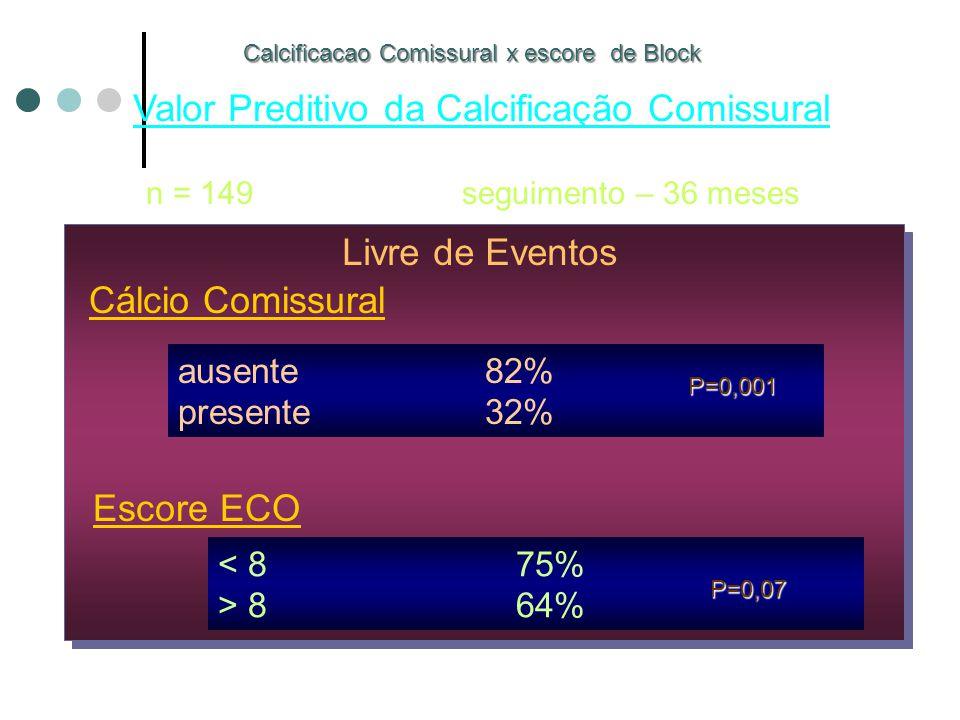 Calcificacao Comissural x escore de Block Valor Preditivo da Calcificação Comissural n = 149 seguimento – 36 meses Livre de Eventos Cálcio Comissural ausente 82% presente 32% Escore ECO < 8 75% > 8 64% P=0,001 Cannon C.
