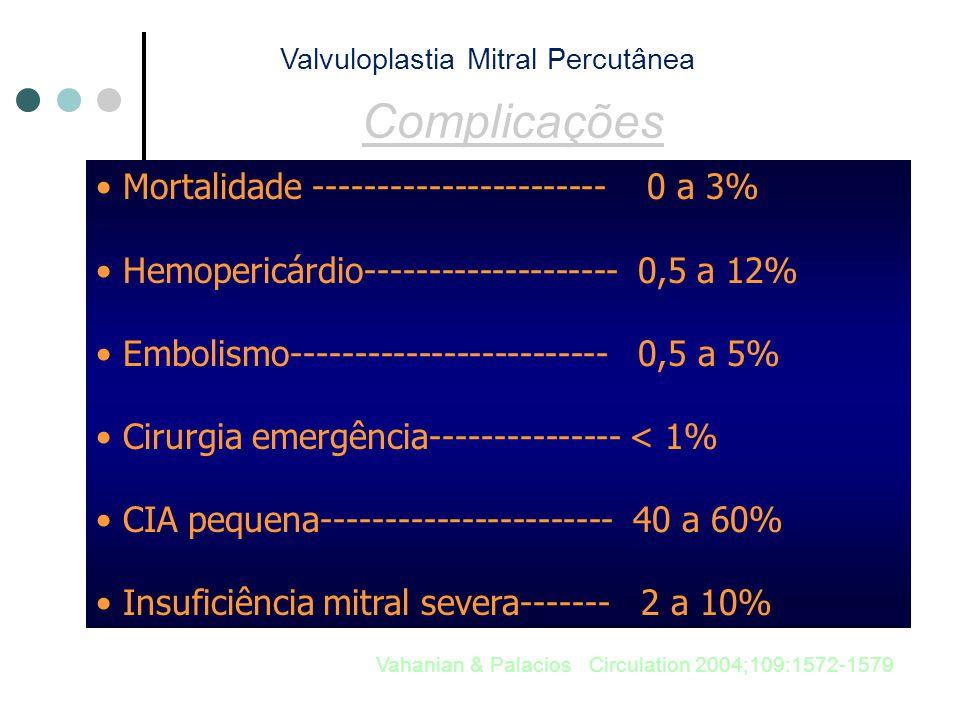 Complicações Mortalidade ----------------------- 0 a 3% Hemopericárdio-------------------- 0,5 a 12% Embolismo------------------------- 0,5 a 5% Cirurgia emergência--------------- < 1% CIA pequena----------------------- 40 a 60% Insuficiência mitral severa------- 2 a 10% Vahanian & Palacios Circulation 2004;109:1572-1579 Valvuloplastia Mitral Percutânea