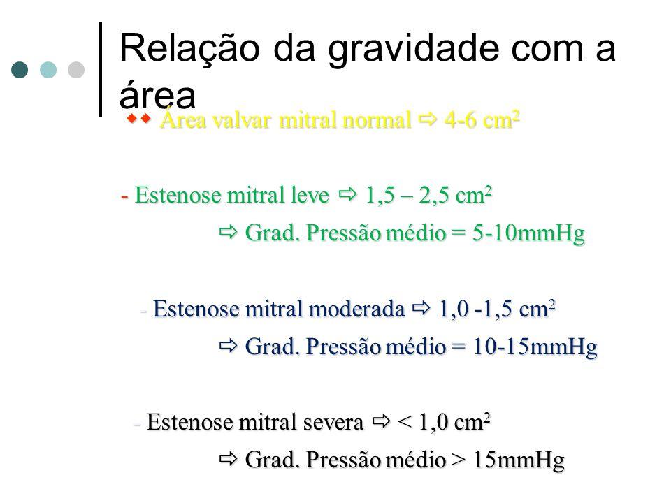 Relação da gravidade com a área Área valvar mitral normal 4-6 cm 2 Área valvar mitral normal 4-6 cm 2 - Estenose mitral leve 1,5 – 2,5 cm 2 - Estenose mitral leve 1,5 – 2,5 cm 2 Grad.