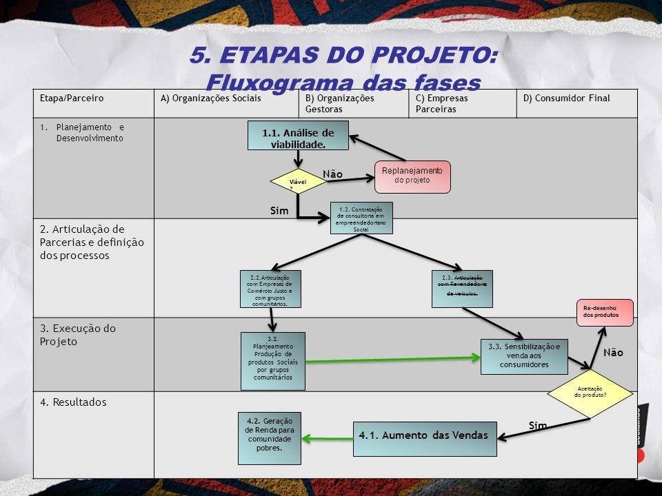 Etapa/ParceiroA) Organizações SociaisB) Organizações Gestoras C) Empresas Parceiras D) Consumidor Final 1.Planejamento e Desenvolvimento 2. Articulaçã