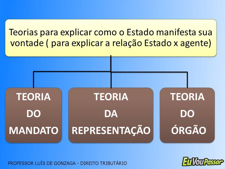 Teorias para explicar como o Estado manifesta sua vontade ( para explicar a relação Estado x agente) TEORIA DO MANDATO TEORIA DA REPRESENTAÇÃO TEORIA