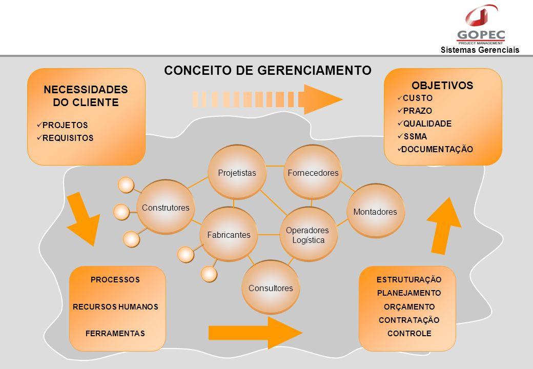 Sistemas Gerenciais CONCEITO DE GERENCIAMENTO NECESSIDADES DO CLIENTE PROJETOS REQUISITOS PROCESSOS RECURSOS HUMANOS FERRAMENTAS ESTRUTURAÇÃO PLANEJAM