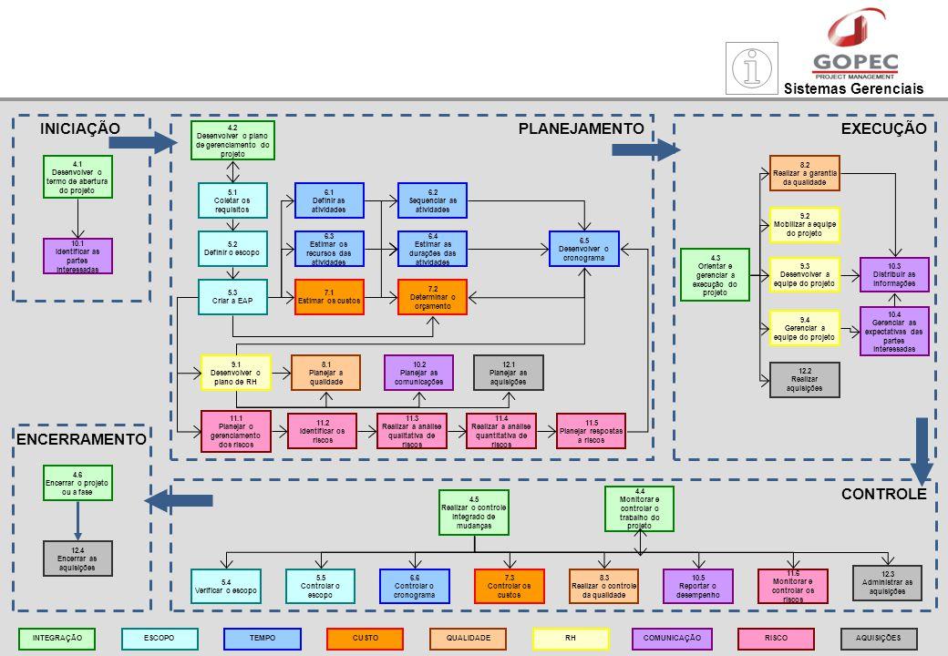 Sistemas Gerenciais PLANEJAMENTO 4.2 Desenvolver o plano de gerenciamento do projeto 5.1 Coletar os requisitos 5.2 Definir o escopo 5.3 Criar a EAP 6.