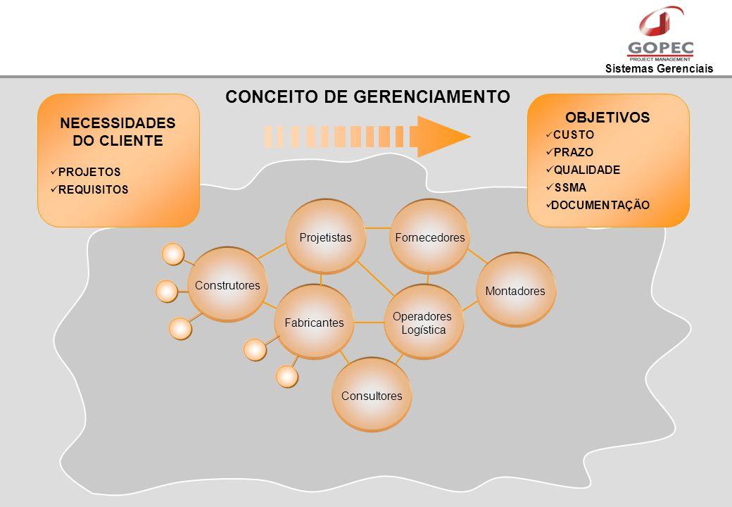 Sistemas Gerenciais CONCEITO DE GERENCIAMENTO NECESSIDADES DO CLIENTE PROJETOS REQUISITOS Consultores Fornecedores Operadores Logística Montadores Con