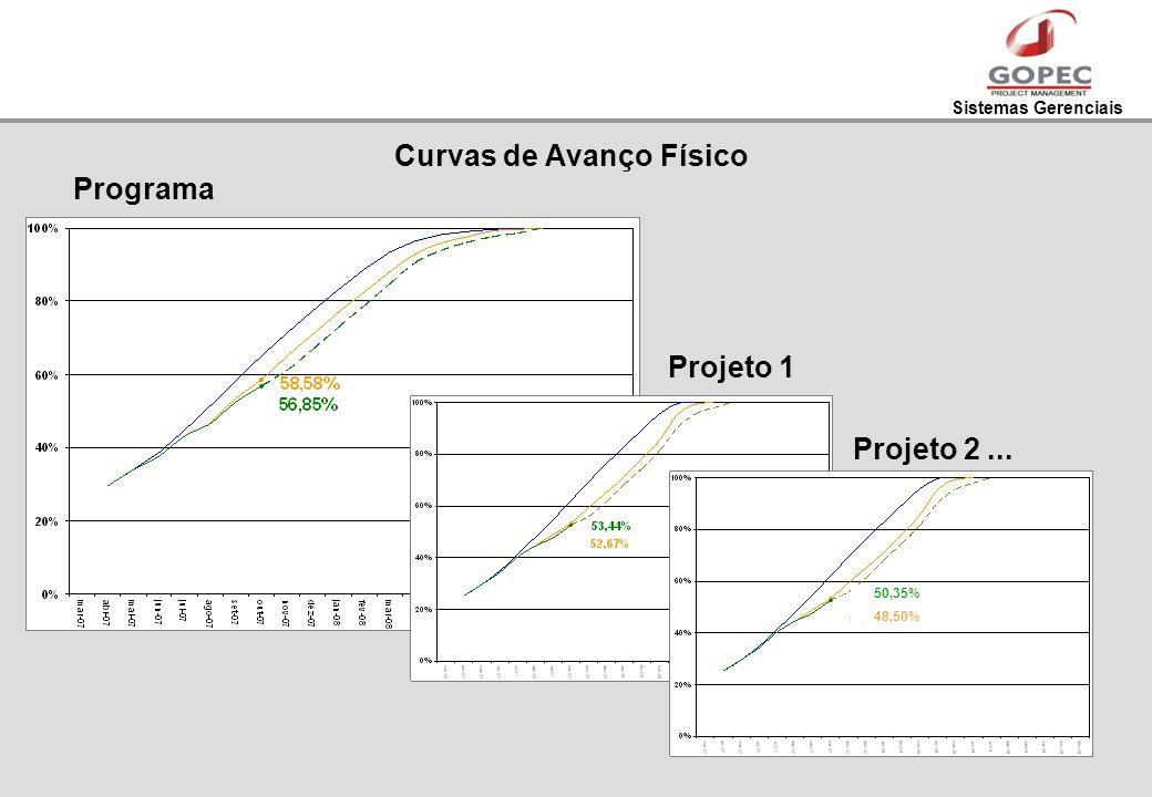 Sistemas Gerenciais Curvas de Avanço Físico Programa Projeto 1 Projeto 2... 50,35% 48,50%