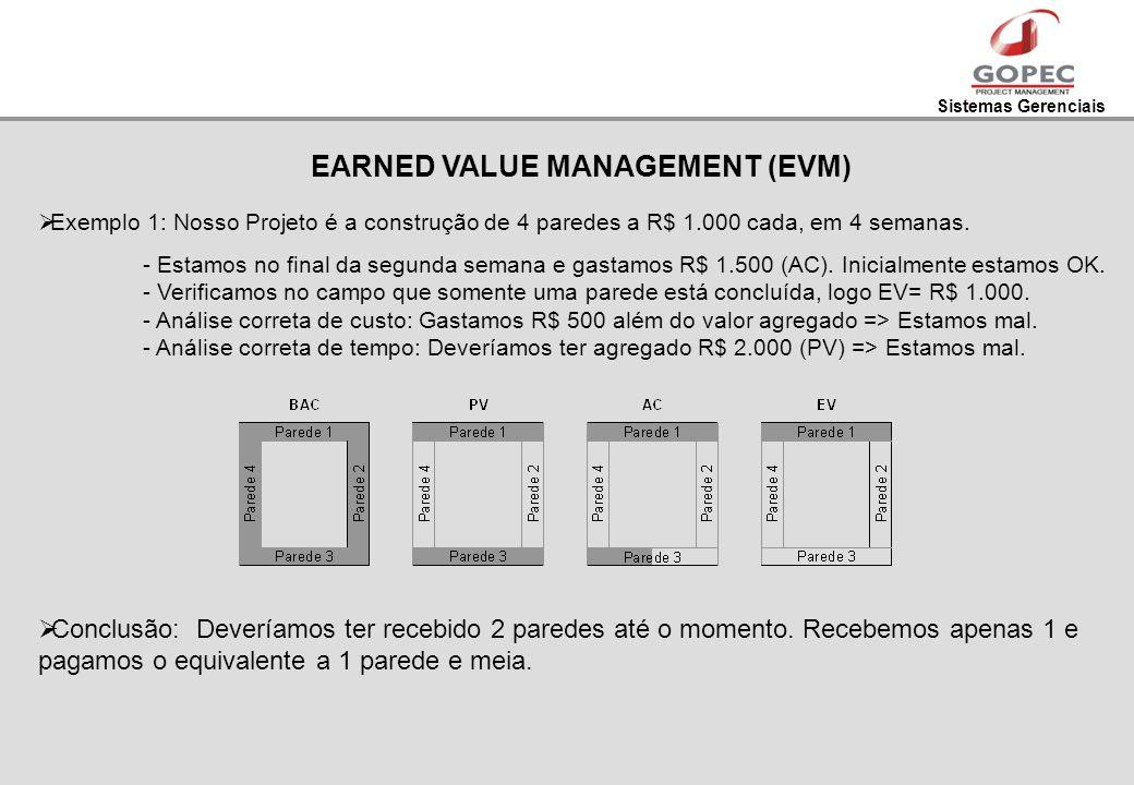Sistemas Gerenciais EARNED VALUE MANAGEMENT (EVM) Exemplo 1: Nosso Projeto é a construção de 4 paredes a R$ 1.000 cada, em 4 semanas. - Estamos no fin