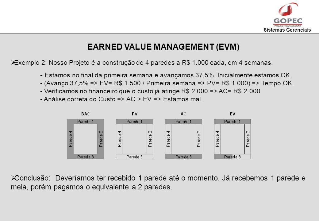 Sistemas Gerenciais EARNED VALUE MANAGEMENT (EVM) Exemplo 2: Nosso Projeto é a construção de 4 paredes a R$ 1.000 cada, em 4 semanas. - Estamos no fin