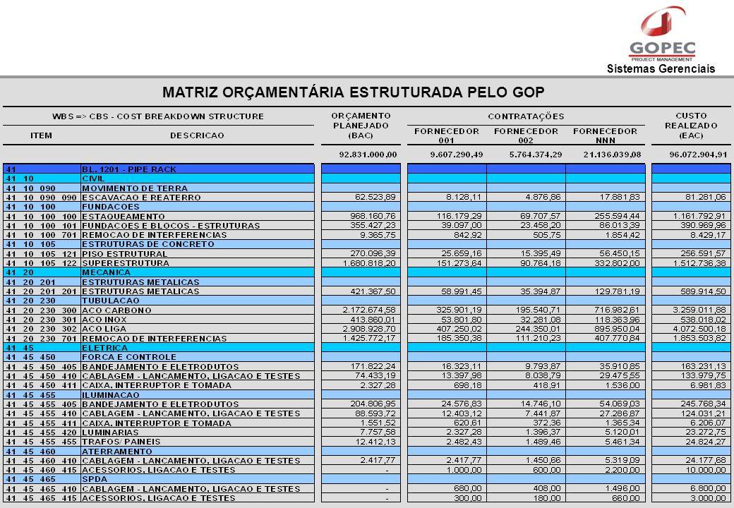 Sistemas Gerenciais MATRIZ ORÇAMENTÁRIA ESTRUTURADA PELO GOP