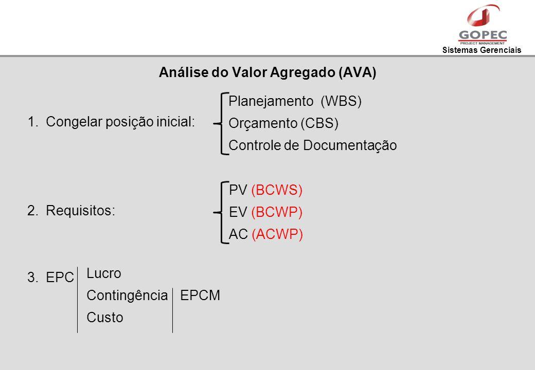 Sistemas Gerenciais 1.Congelar posição inicial: 2.Requisitos: 3.EPC Análise do Valor Agregado (AVA) Planejamento (WBS) Orçamento (CBS) Controle de Doc