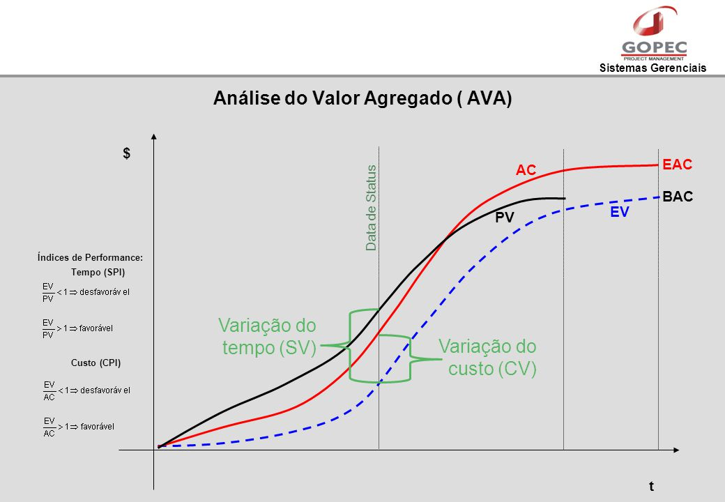 Sistemas Gerenciais Análise do Valor Agregado ( AVA) t PV EV AC $ Variação do tempo (SV) Variação do custo (CV) Data de Status Índices de Performance: