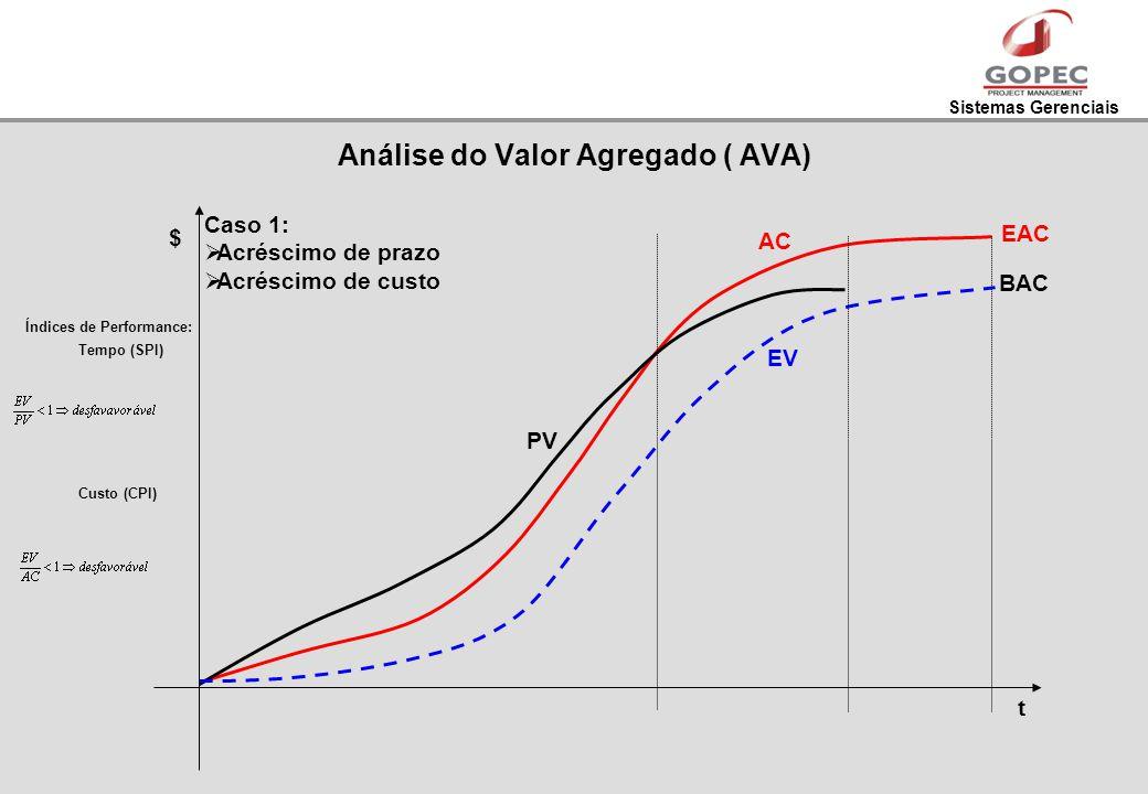 Sistemas Gerenciais Caso 1: Acréscimo de prazo Acréscimo de custo t $ EV EAC Índices de Performance: Tempo (SPI) Custo (CPI) AC PV BAC Análise do Valo