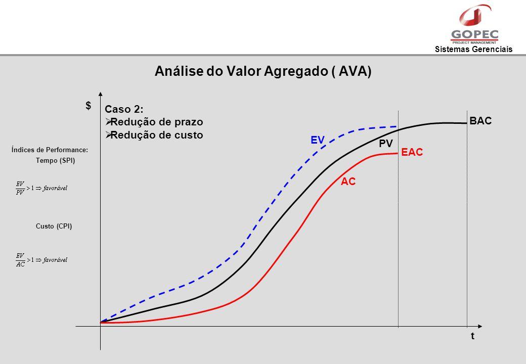 Sistemas Gerenciais t $ AC PV EV Índices de Performance: Tempo (SPI) Custo (CPI) Caso 2: Redução de prazo Redução de custo EAC BAC Análise do Valor Ag