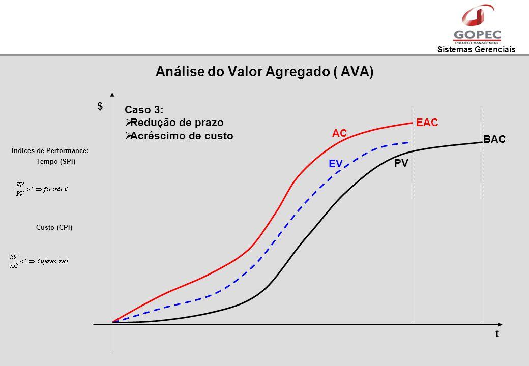 Sistemas Gerenciais t PV EV AC $ Índices de Performance: Tempo (SPI) Custo (CPI) Caso 3: Redução de prazo Acréscimo de custo EAC BAC Análise do Valor