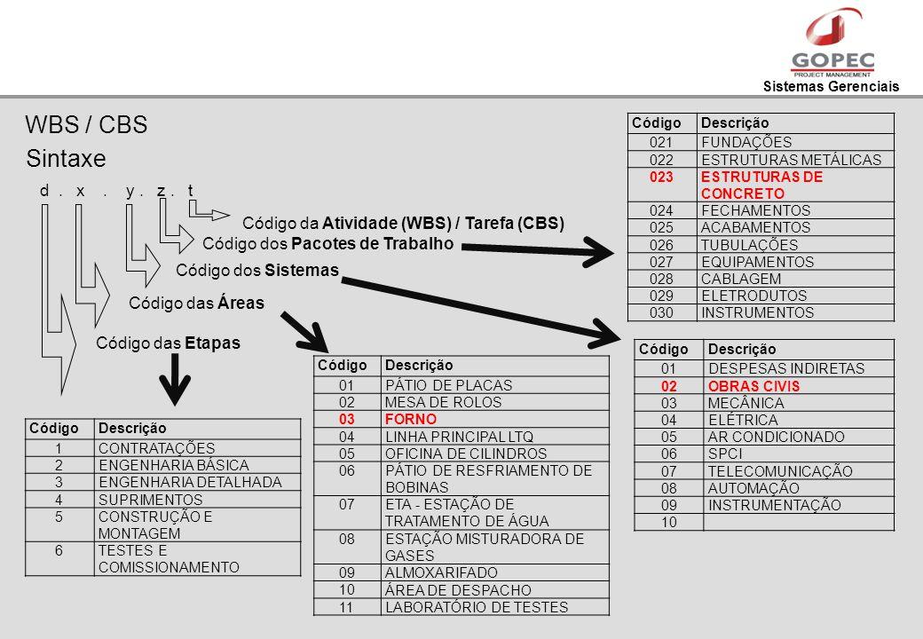 Sistemas Gerenciais WBS / CBS Sintaxe d. x. y. z. t Código das Etapas Código das Áreas Código dos Sistemas Código dos Pacotes de Trabalho CódigoDescri