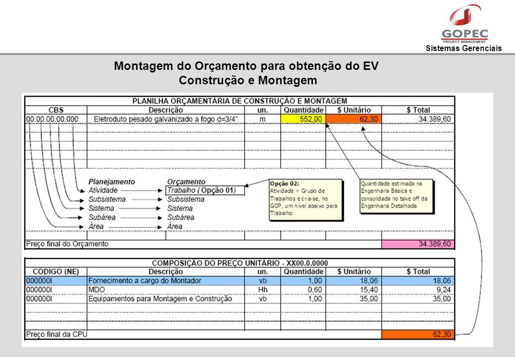 Sistemas Gerenciais Montagem do Orçamento para obtenção do EV Construção e Montagem