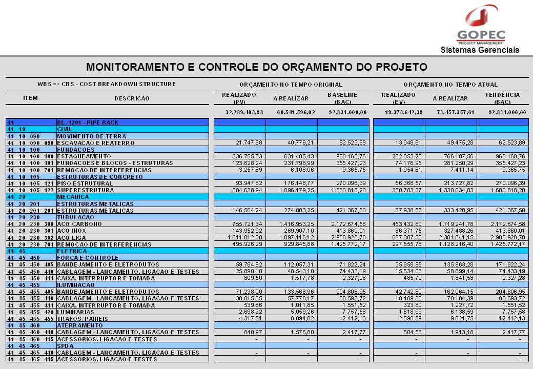Sistemas Gerenciais MONITORAMENTO E CONTROLE DO ORÇAMENTO DO PROJETO