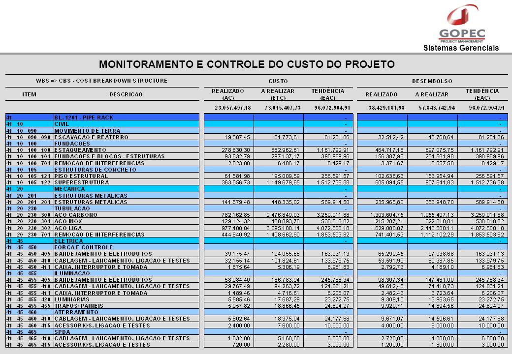 Sistemas Gerenciais MONITORAMENTO E CONTROLE DO CUSTO DO PROJETO