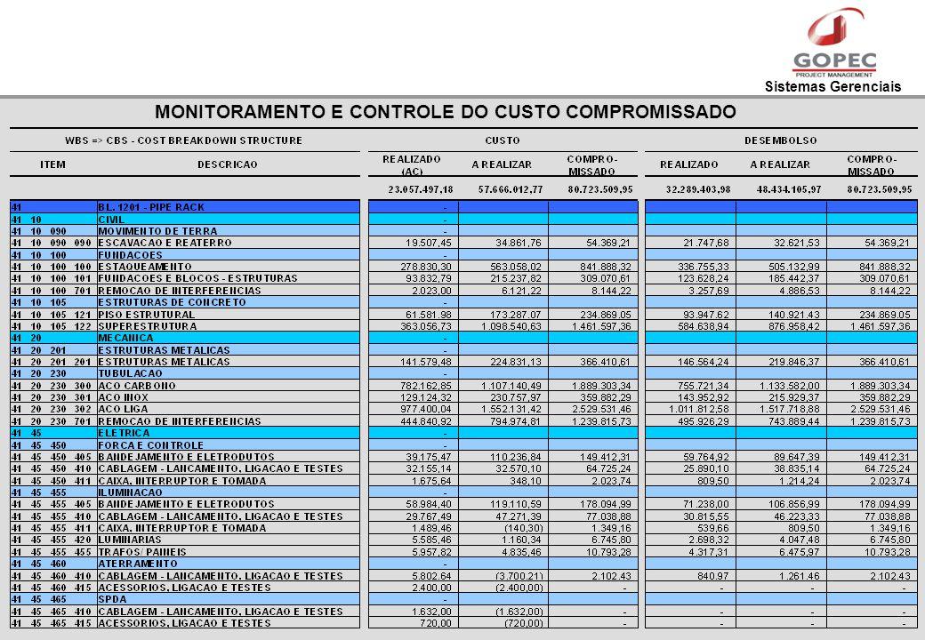 Sistemas Gerenciais MONITORAMENTO E CONTROLE DO CUSTO COMPROMISSADO