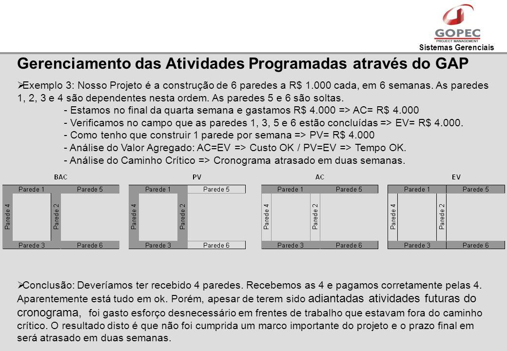 Sistemas Gerenciais Gerenciamento das Atividades Programadas através do GAP Exemplo 3: Nosso Projeto é a construção de 6 paredes a R$ 1.000 cada, em 6