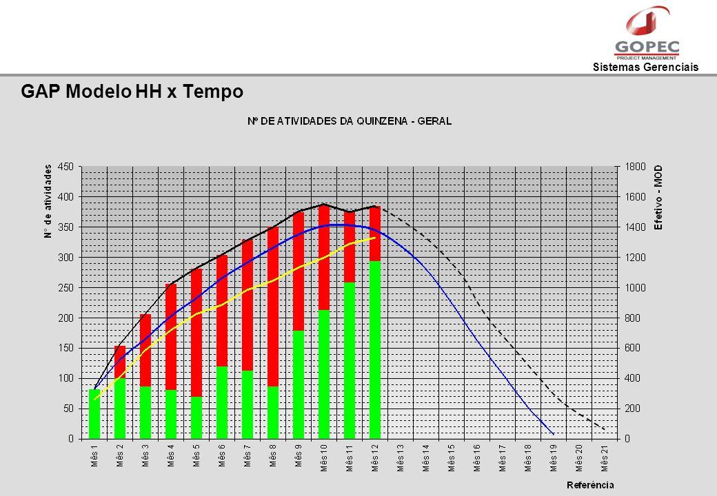 Sistemas Gerenciais GAP Modelo HH x Tempo