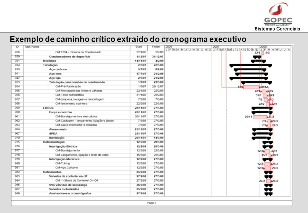 Exemplo de caminho crítico extraído do cronograma executivo