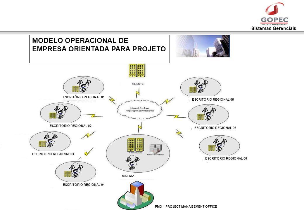Sistemas Gerenciais MODELO OPERACIONAL DE EMPRESA ORIENTADA PARA PROJETO ESCRITÓRIO REGIONAL 05 ESCRITÓRIO REGIONAL 06 ESCRITÓRIO REGIONAL 01 ESCRITÓR