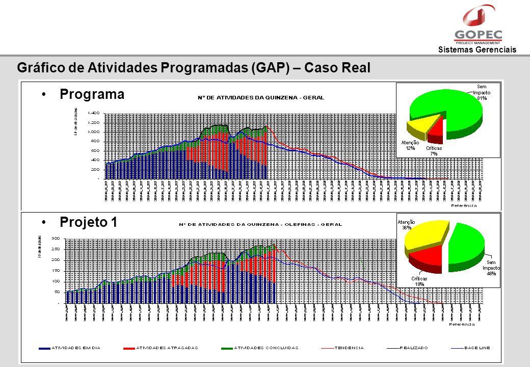 Sistemas Gerenciais Gráfico de Atividades Programadas (GAP) – Caso Real Programa Projeto 1