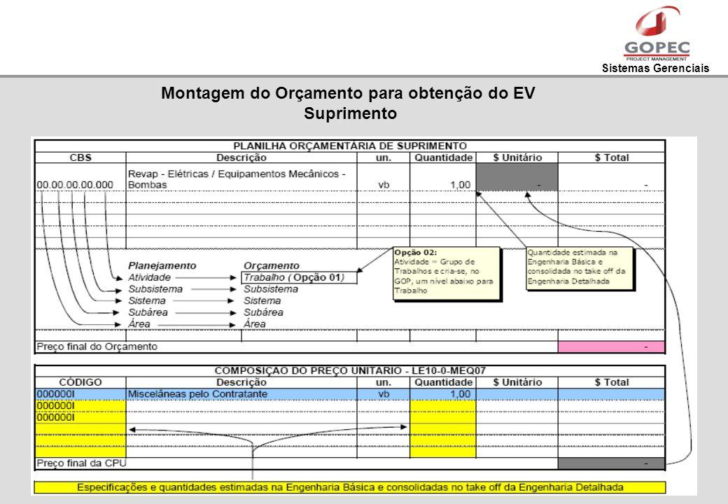 Sistemas Gerenciais Montagem do Orçamento para obtenção do EV Suprimento