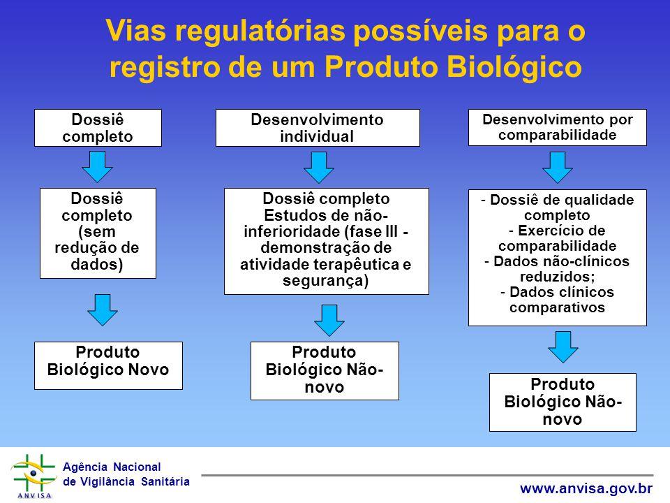 Agência Nacional de Vigilância Sanitária www.anvisa.gov.br Desenvolvimento individual Desenvolvimento por comparabilidade Produto Biológico Não- novo